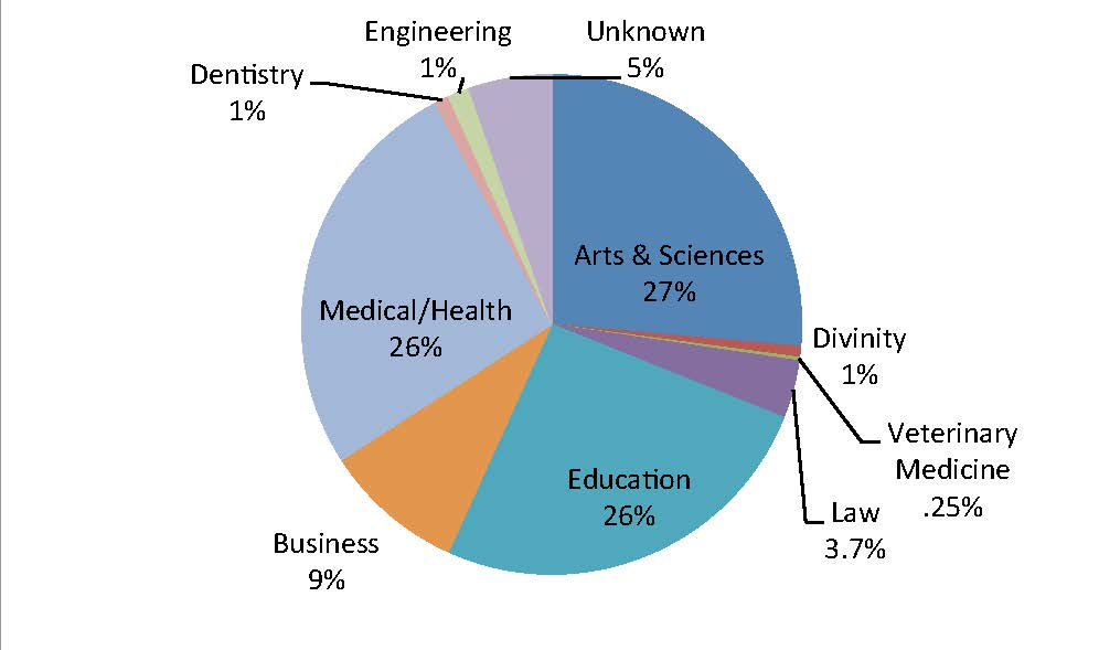Top 10 College Majors   The Princeton Review