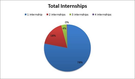 Total Internships 2016-2017